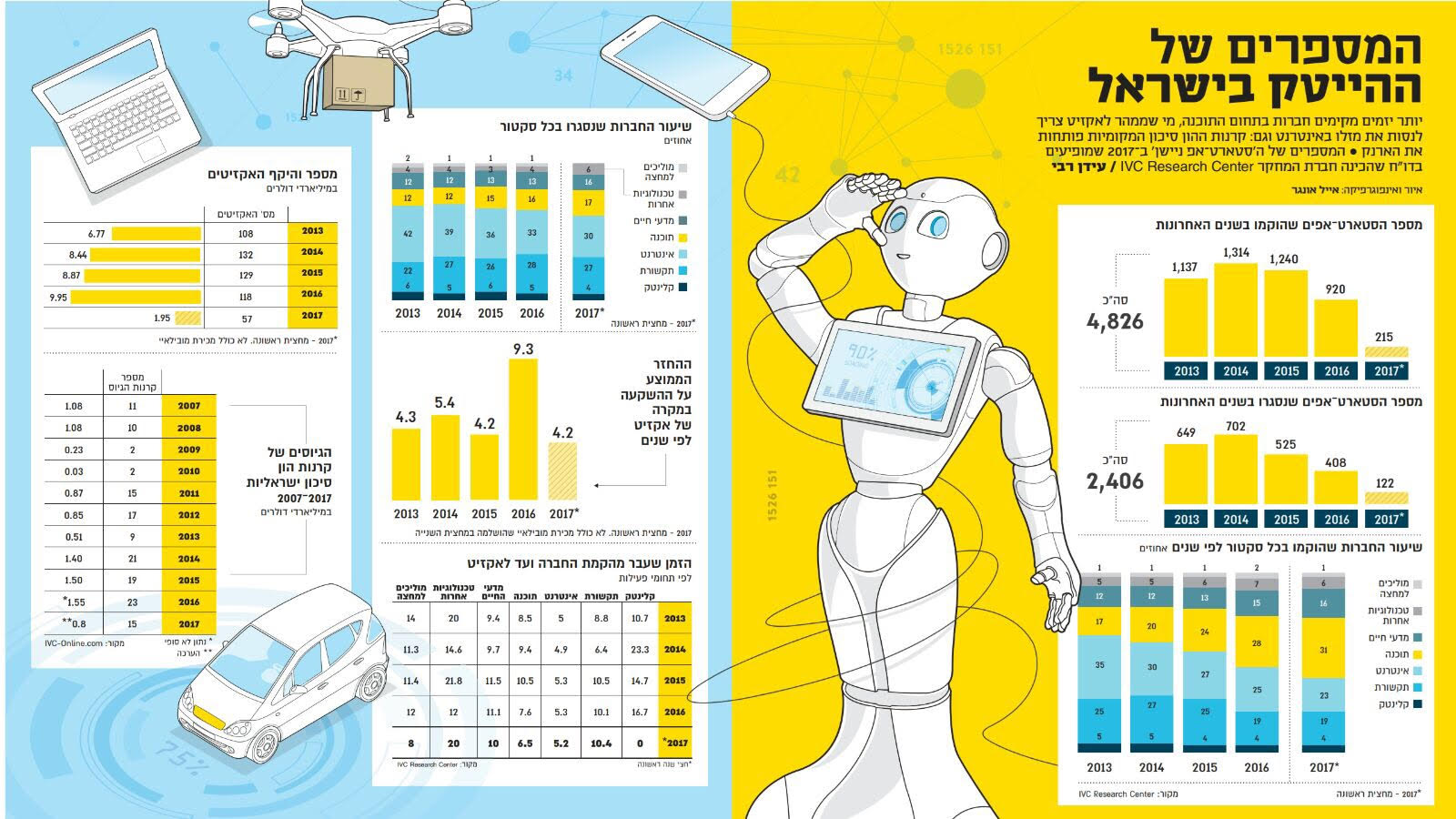 Israeli High Tech in Numbers